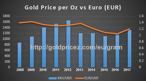 Gold Prices in Euro per Gram (24k, 22k, 20k, 18k) in Europe