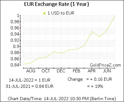 1 year exchange rate