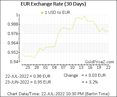 30 days exchange rate
