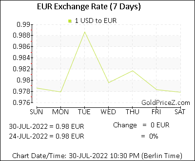 7 days exchange rate