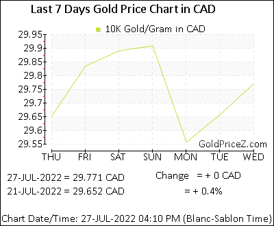 10k Gold Prices Per Gram In Canadian Dollar Today Canada