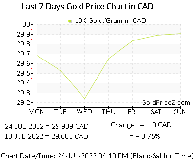 10k Gold Price Per Gram In Cad