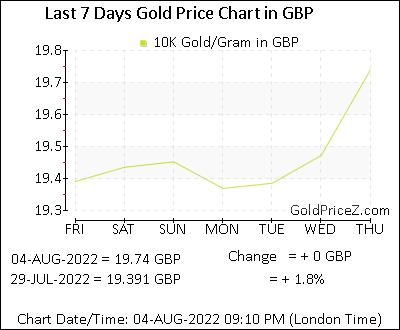 10k Gold Prices Per Gram In Pound Today The Uk Gold Rates