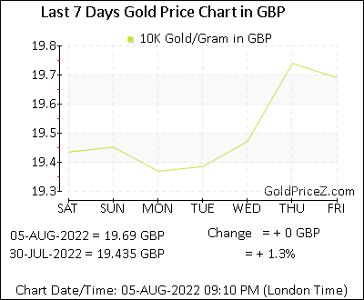 10k Gold Prices Per Gram In Pound