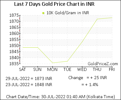 10k Gold Prices Per Gram In Indian