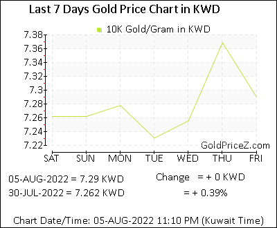 10k Gold Prices Per Gram In Kuwaiti Dinar Today Kuwait Gold Rates