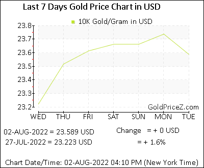 10K Gold Prices per Gram in US Dollar | today Gold Rates in USD