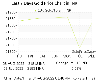 10k Gold Prices Per Tola In Indian