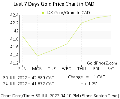 14k Gold Prices Per Gram In Canadian