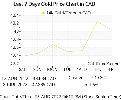Today 14k Gold Rate Per Gram In Cad
