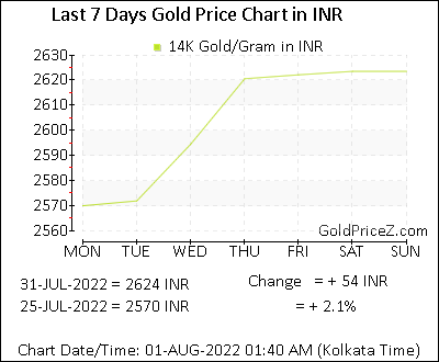 14k Gold Prices Per Gram In Indian Ru Today India