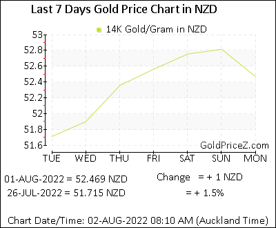14k Gold Prices Per Gram In New Zealand