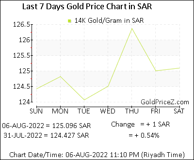 14k Gold Price Per Gram In Sar