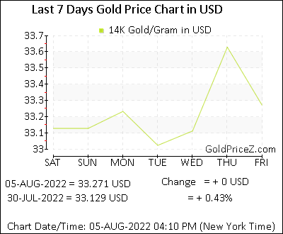 14k Gold Price Per Gram In Usd