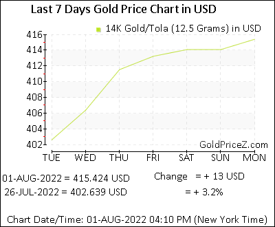 14k Gold Prices Per Tola 12 5 G In Us Dollar Today Gold Rates In Usd