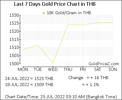 18k Gold Prices Per Gram In Thai Baht Today Thailand Gold Rates