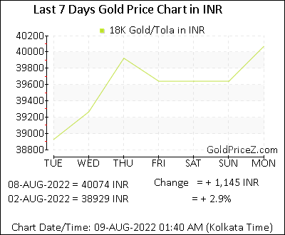 18k Gold Prices Per Tola Ind In Indian Ru Today India Rates