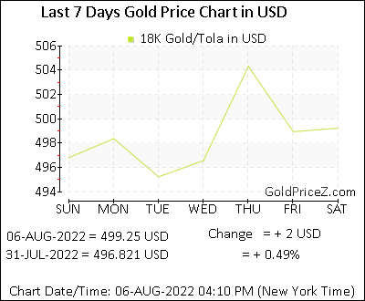 18k Gold Prices Per Tola In Us Dollar Today Gold Rates In Usd
