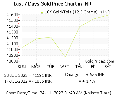 18k Gold Prices Per Tola 12 5 G In Indian Rupee Today India Gold Rates