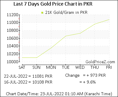 Dubai gold rate – price today for 24, 22, 21, 18 carat gold.
