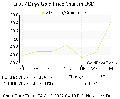 How to calculate gold price by carat 22. 20, 18 youtube.