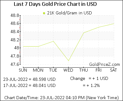 21k Gold Prices Per Gram In Us Dollar Today Gold Rates In Usd