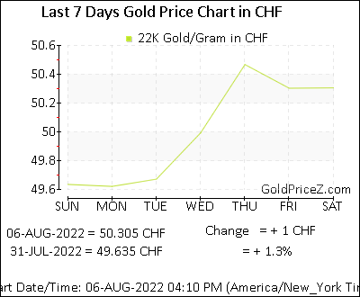 22k Gold Prices Per Gram In Swiss Franc Today Switzerland Gold Rates