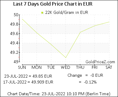 22k Gold Prices Per Gram In Euro Today Europe Gold Rates