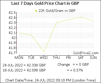 22k Gold Prices Per Gram In Pound Today The Uk Rates