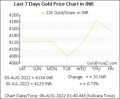 22k Gold Prices Per Gram In Indian