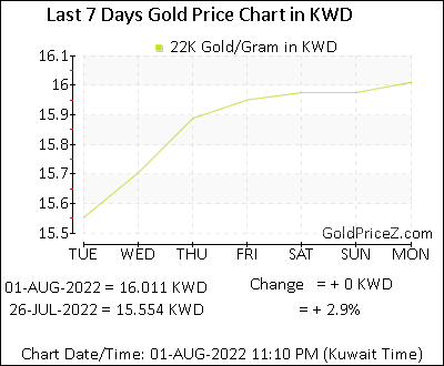 a919f512a22 22K Gold Prices per Gram in Kuwaiti dinar | today Kuwait Gold Rates