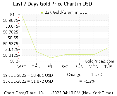 22k Gold Price In Us Dollar Today 22k Gold Rate Per Gram In Usa