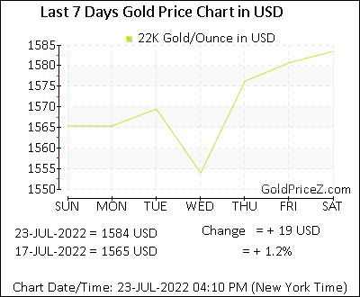 22k Gold Price Per Ounce In Usd