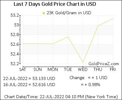 23k Gold Prices Per Gram In Us Dollar Today Gold Rates In Usd