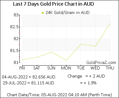 How Much Is 9Ct Gold Worth Per Gram In Australia images