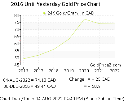 Gold Price In Canada Today Rate