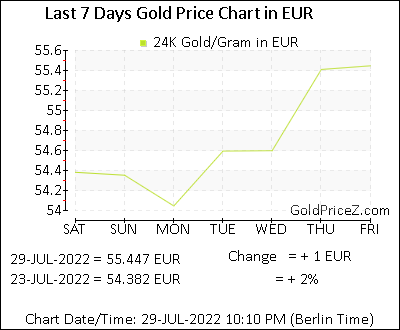 Gold Prices In Euro Per Gram 24k 22k