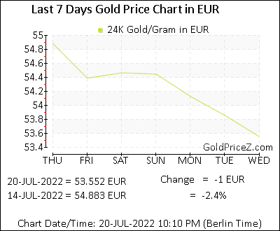Gold Prices In Euro Per Gram 24k 22k 20k 18k In Europe Today