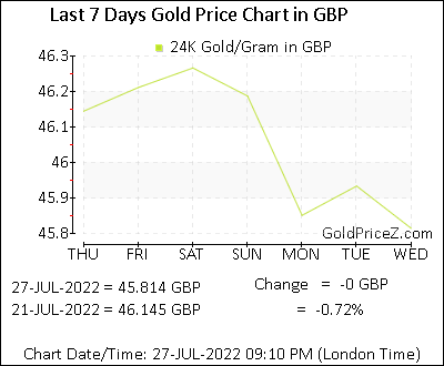 Gold Price In The Uk Today Per Gram Rates Pounds Gbp