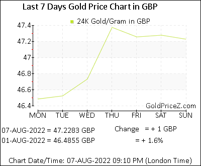 Gold Prices per Gram in UK | today 24k, 23k, 22k, 21k in