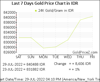 Gold Price Per Gram In Idr