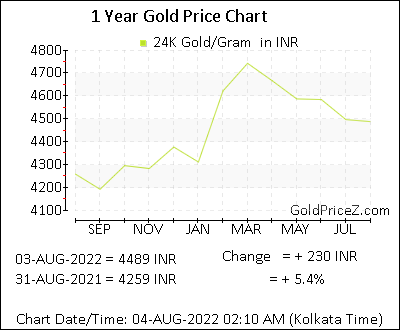 Today Gold Rate In India Per Gram
