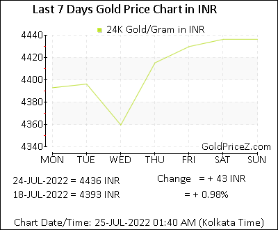 Gold Price Per Gram In Inr