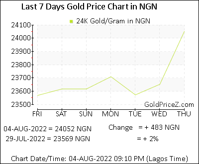 Gold Price In Nigeria Today Per Gram