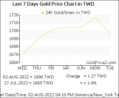 Gold Price In Taiwan Today Per Gram