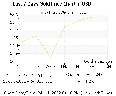 Gold Price Per Gram In Usd