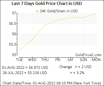 Gold Price In Us Dollar Usd Today Per Gram Usa Rates