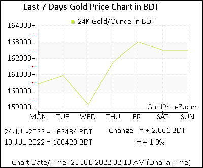 Gold Price Per Ounce In Bdt
