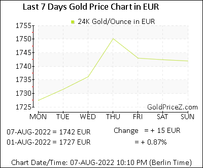 Gold Price Per Ounce Today In Europe