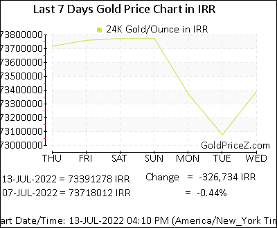 Gold Price Per Ounce Today In Iran Ounce Gold Rate In Irr